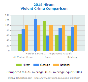 Hiram Violent Crime vs. State and National Comparison