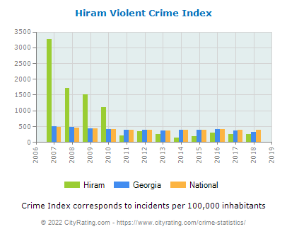 Hiram Violent Crime vs. State and National Per Capita