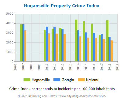Hogansville Property Crime vs. State and National Per Capita