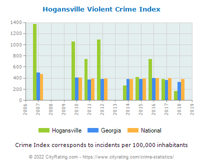 Hogansville Violent Crime vs. State and National Per Capita