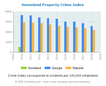 Homeland Property Crime vs. State and National Per Capita