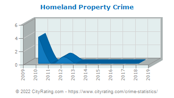 Homeland Property Crime