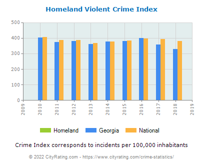 Homeland Violent Crime vs. State and National Per Capita