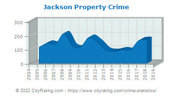 Jackson Property Crime