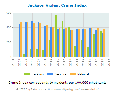 Jackson Violent Crime vs. State and National Per Capita