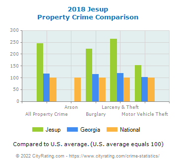 Jesup Property Crime vs. State and National Comparison