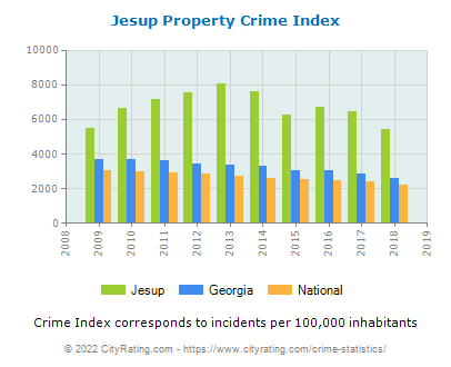 Jesup Property Crime vs. State and National Per Capita