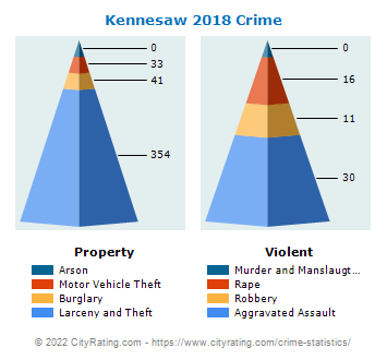 Kennesaw Crime 2018