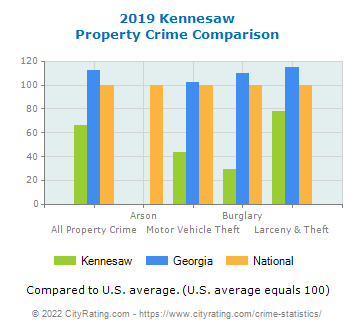 Kennesaw Property Crime vs. State and National Comparison