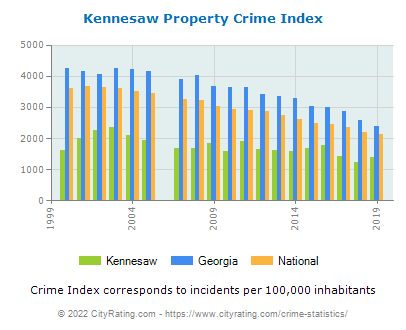 Kennesaw Property Crime vs. State and National Per Capita