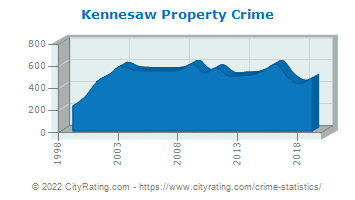 Kennesaw Property Crime