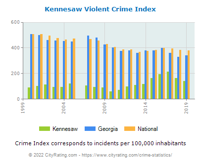 Kennesaw Violent Crime vs. State and National Per Capita