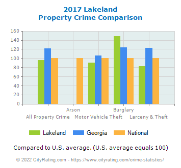 Lakeland Property Crime vs. State and National Comparison