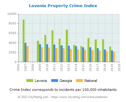 Lavonia Property Crime vs. State and National Per Capita