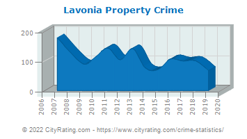 Lavonia Property Crime