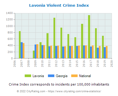 Lavonia Violent Crime vs. State and National Per Capita