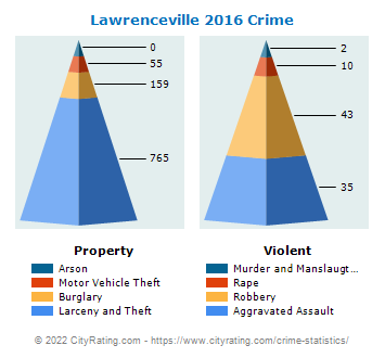 Lawrenceville Crime 2016