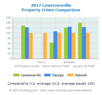 Lawrenceville Property Crime vs. State and National Comparison