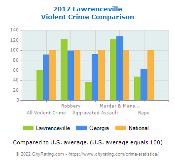 Lawrenceville Violent Crime vs. State and National Comparison