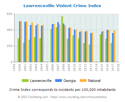 Lawrenceville Violent Crime vs. State and National Per Capita