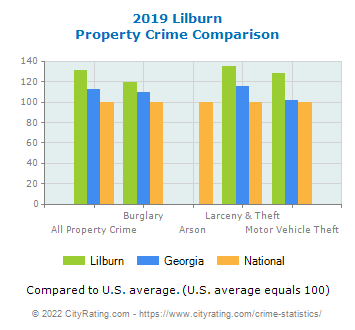 Lilburn Property Crime vs. State and National Comparison