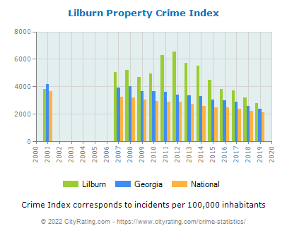 Lilburn Property Crime vs. State and National Per Capita