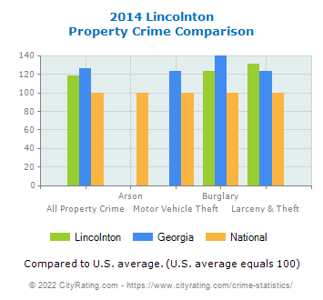 Lincolnton Property Crime vs. State and National Comparison