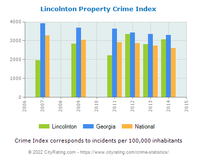Lincolnton Property Crime vs. State and National Per Capita