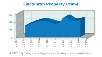Lincolnton Property Crime