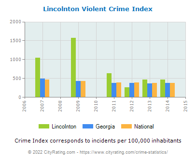 Lincolnton Violent Crime vs. State and National Per Capita