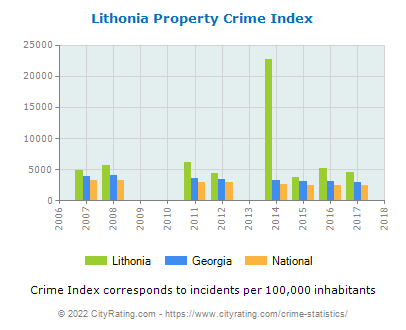 Lithonia Property Crime vs. State and National Per Capita