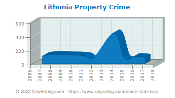 Lithonia Property Crime