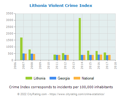 Lithonia Violent Crime vs. State and National Per Capita