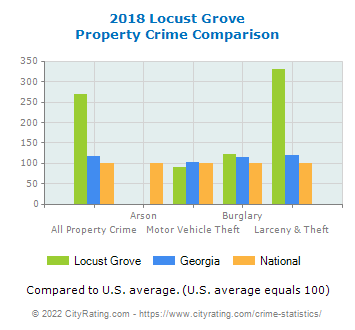 Locust Grove Property Crime vs. State and National Comparison