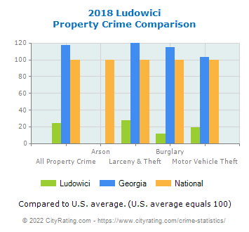 Ludowici Property Crime vs. State and National Comparison