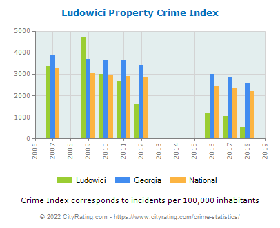 Ludowici Property Crime vs. State and National Per Capita