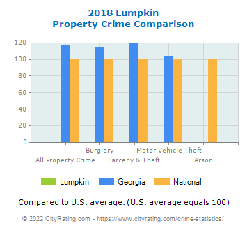 Lumpkin Property Crime vs. State and National Comparison