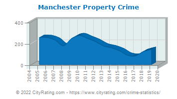 Manchester Property Crime