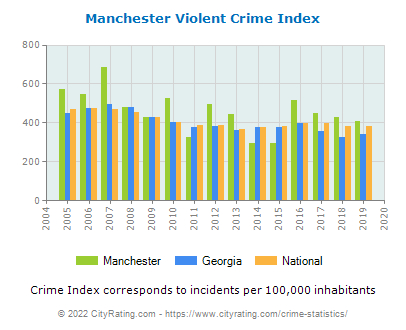 Manchester Violent Crime vs. State and National Per Capita