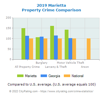 Marietta Property Crime vs. State and National Comparison
