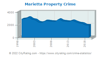 Marietta Property Crime