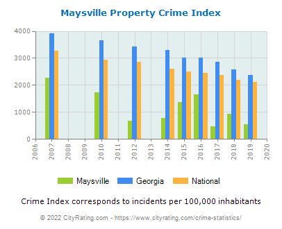 Maysville Property Crime vs. State and National Per Capita