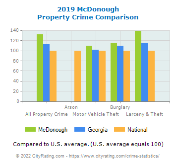 McDonough Property Crime vs. State and National Comparison