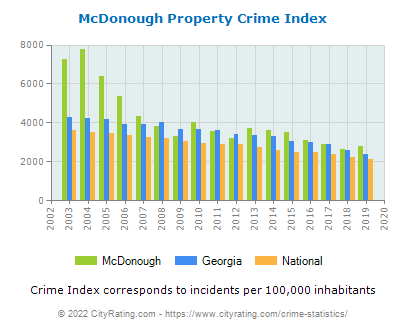 McDonough Property Crime vs. State and National Per Capita