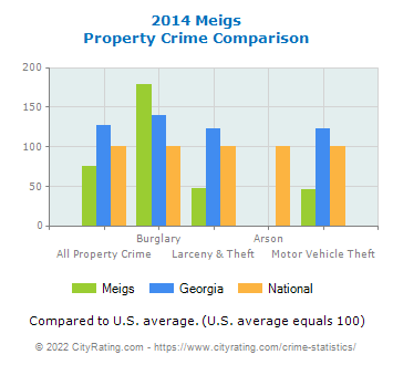 Meigs Property Crime vs. State and National Comparison