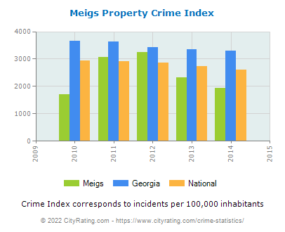 Meigs Property Crime vs. State and National Per Capita