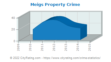 Meigs Property Crime