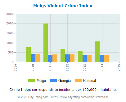 Meigs Violent Crime vs. State and National Per Capita