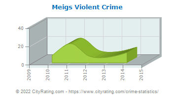 Meigs Violent Crime