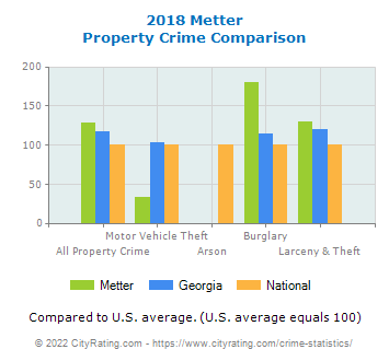 Metter Property Crime vs. State and National Comparison